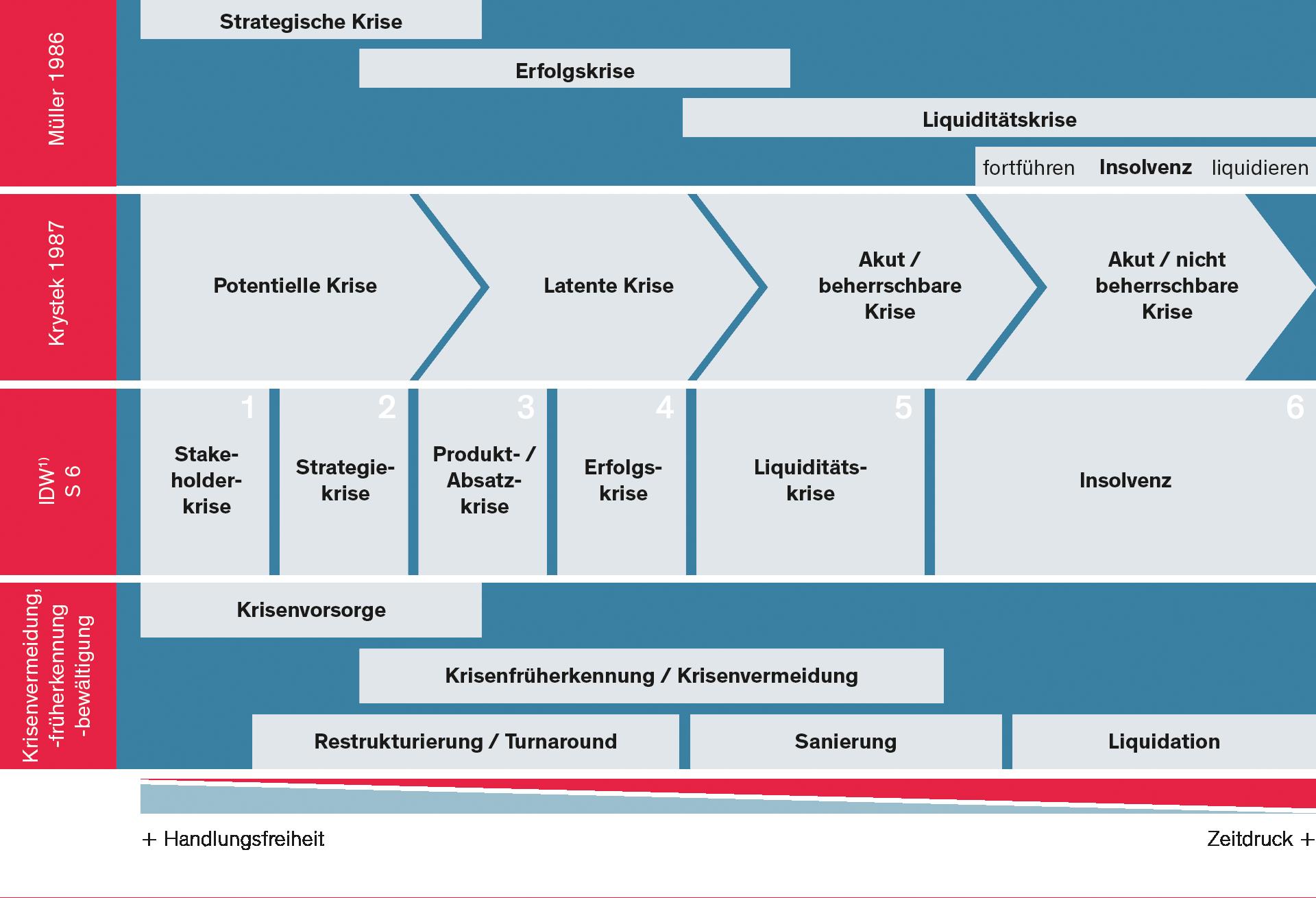 SHS-Unternehmensberatung_Krisenprozesse_1920