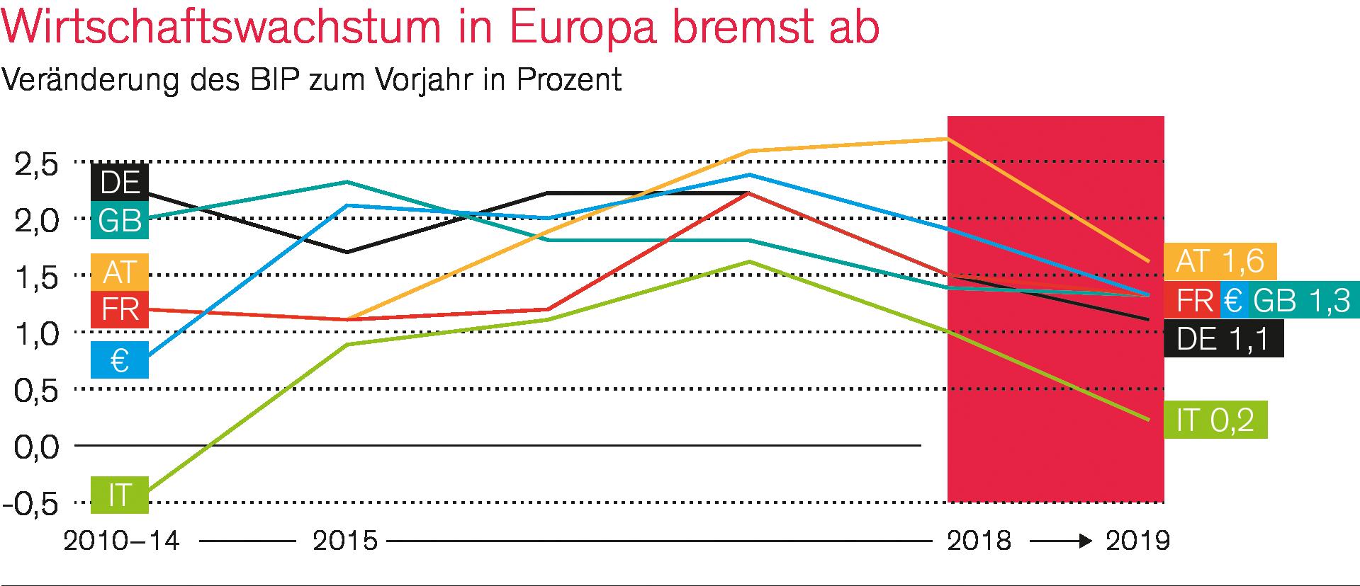 SHS-Unternehmensberatung_Wirtschaftswachstum-bremst-ab_1920