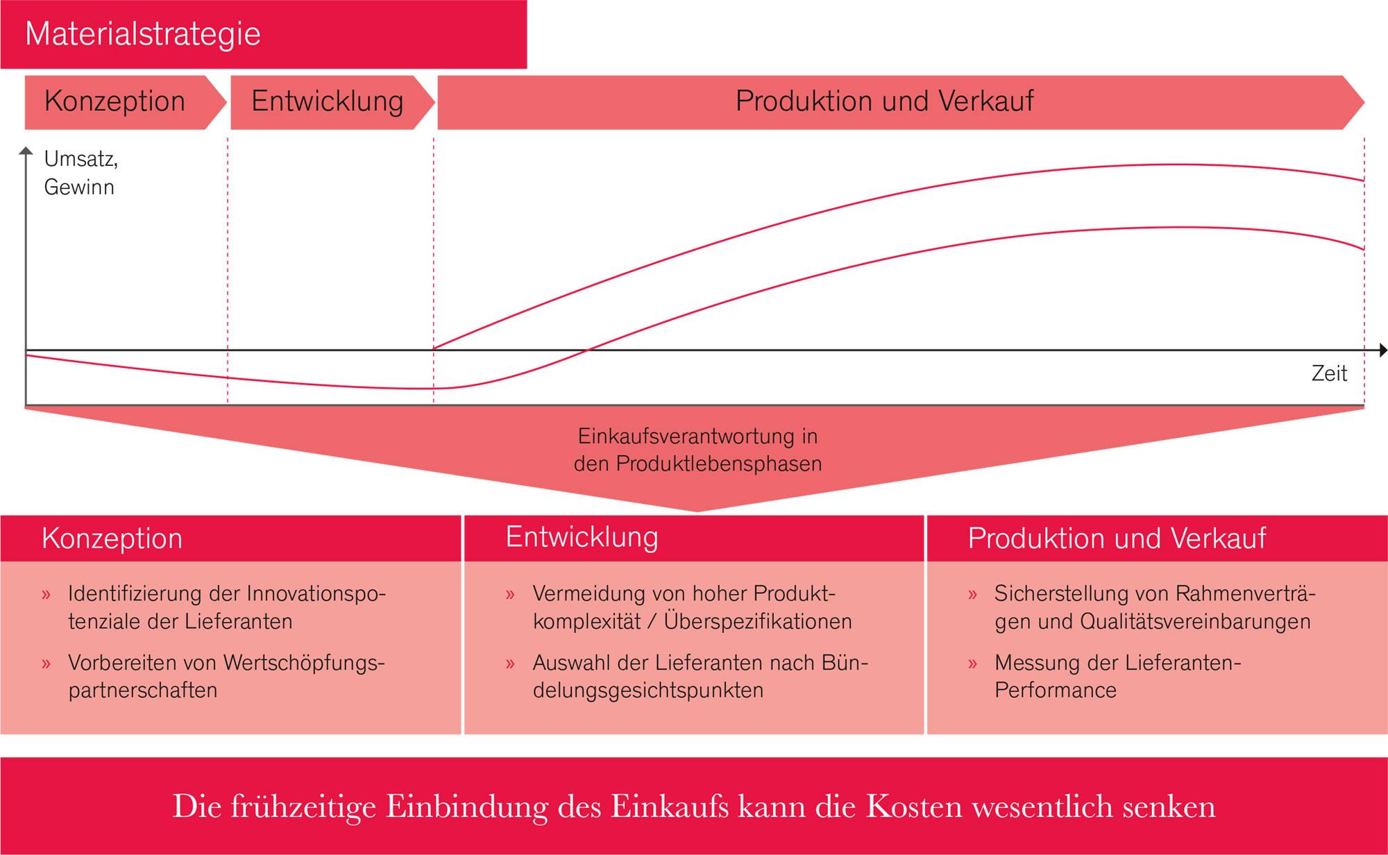 Produktlebenszyklus Einkauf