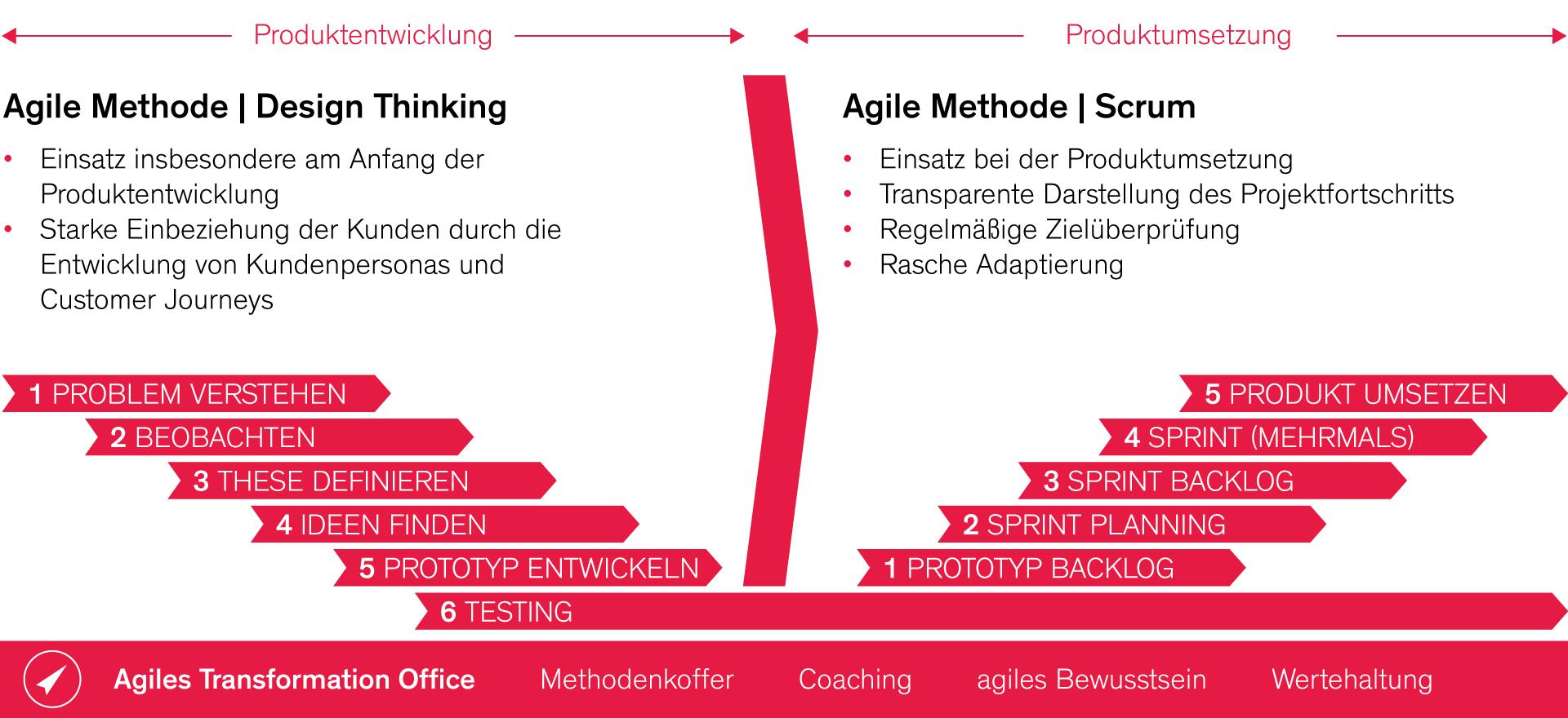 Agile-Methoden