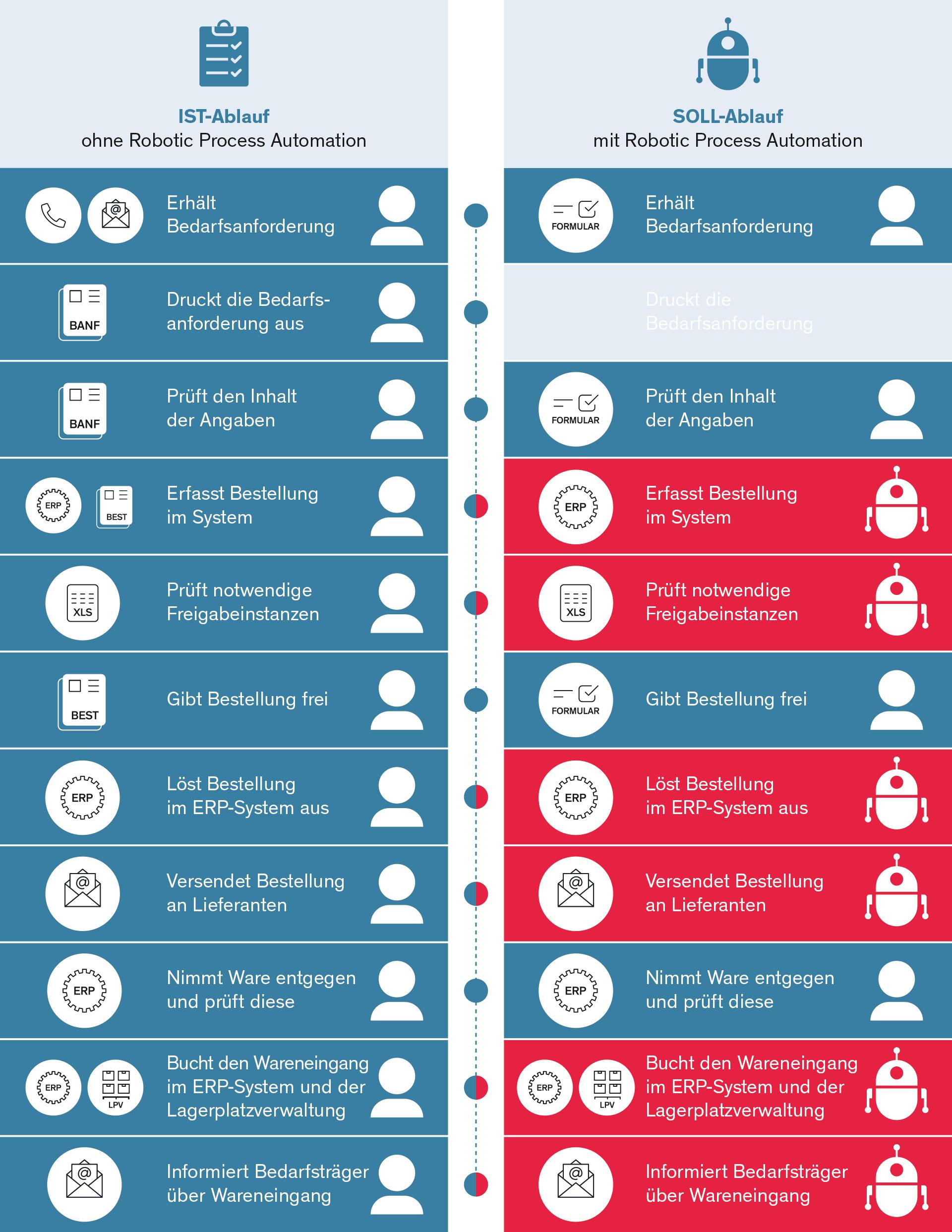 Vergleich Bestellung RPA