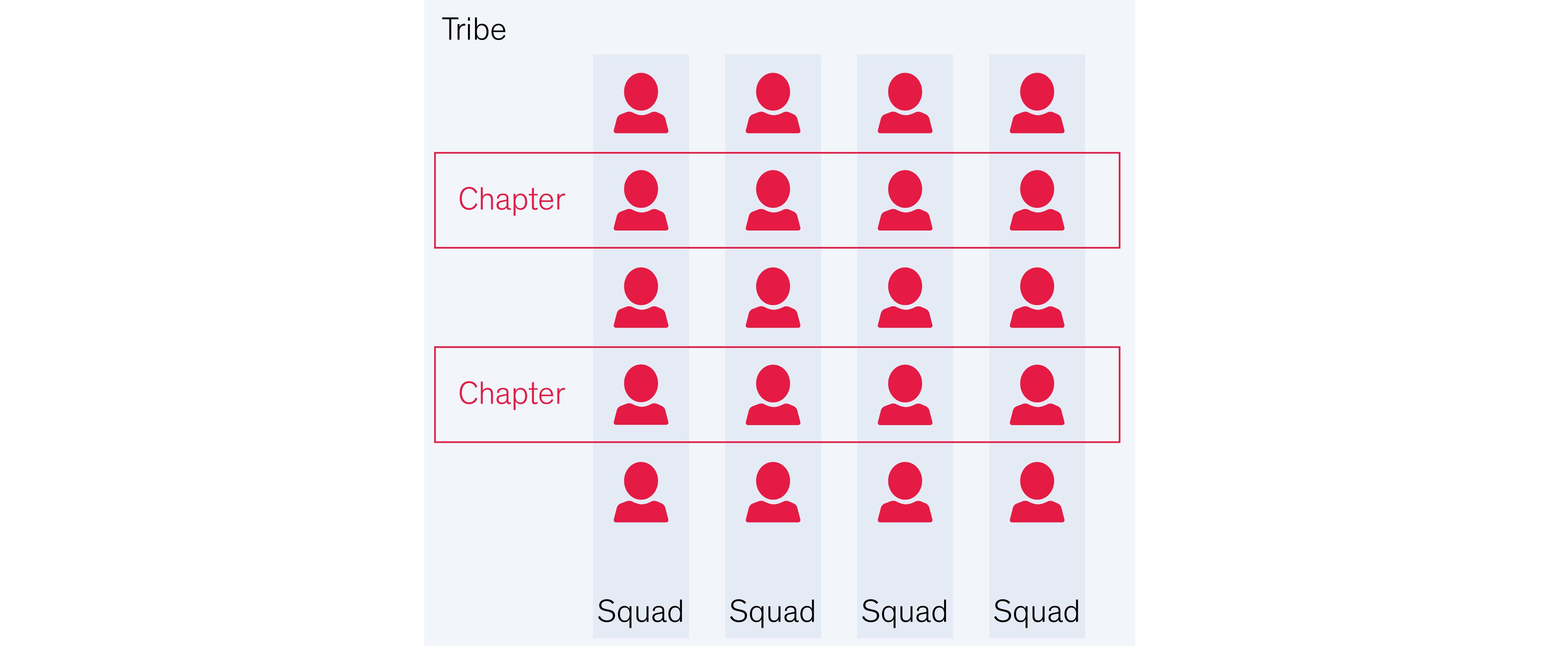 der-weg-zur-agilen-organisation_Tribe-Chapter-Squad_zentriert-1