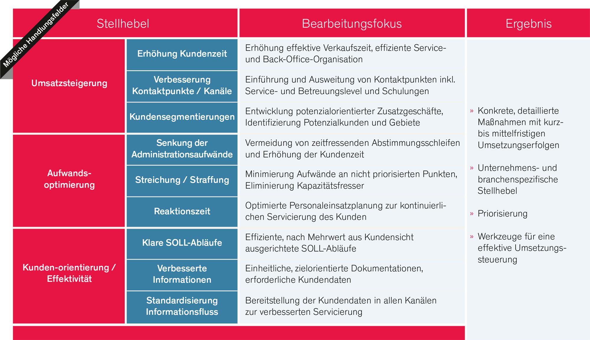Umsetzung Kundenkontaktpunkte