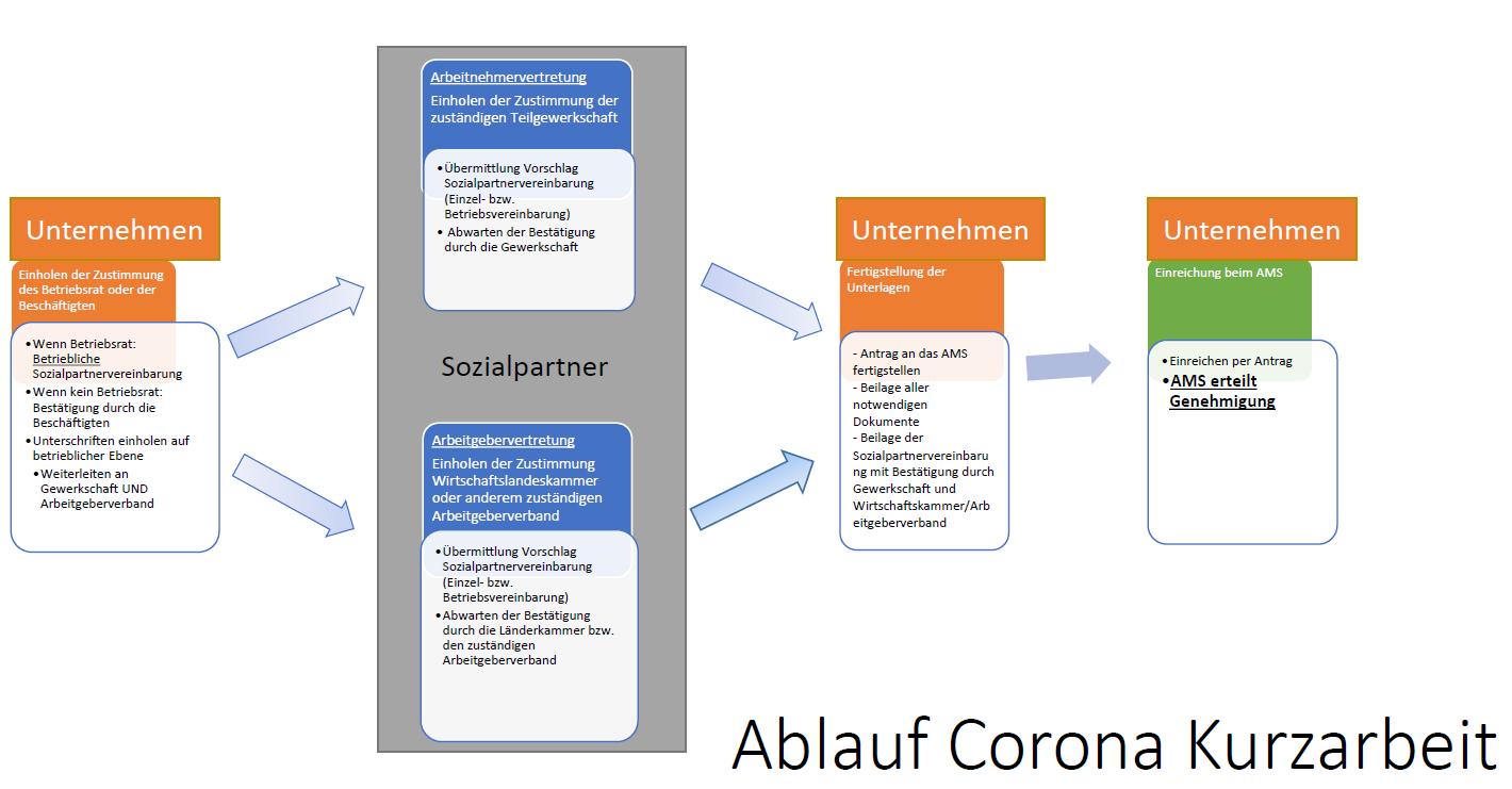 update-zur-corona-kurzarbeit-mehr-klarheit-weniger-verwirrung_Ablauf-Corona-Kurzarbeit