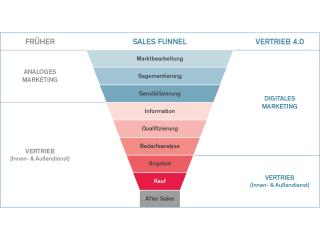 Grafik zum Sales Funnel aus dem Consulting zu Vertrieb & Verkauf von SHS.